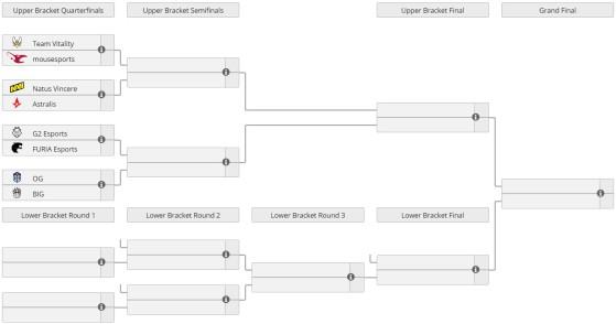 A tabela da competição | Foto: Liquipedia/Reprodução - Counter-Strike: Global Offensive