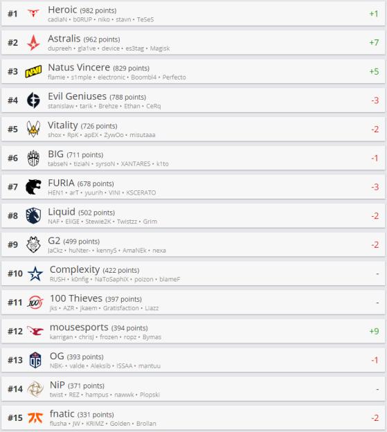 Top 15 HLTV - Counter-Strike: Global Offensive