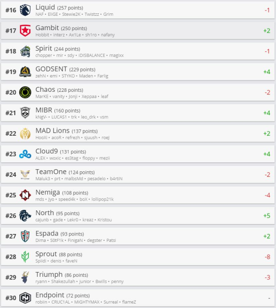 Top 30 HLTV - Counter-Strike: Global Offensive