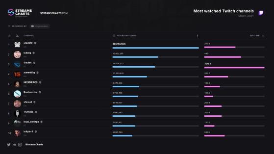 Gaules foi o terceiro streamer mais assistido do mundo em março de 2021 - Counter-Strike: Global Offensive
