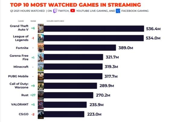 Top 10 de jogos com maior audiência em streaming na Twitch, YouTube e Facebook Gaming - League of Legends