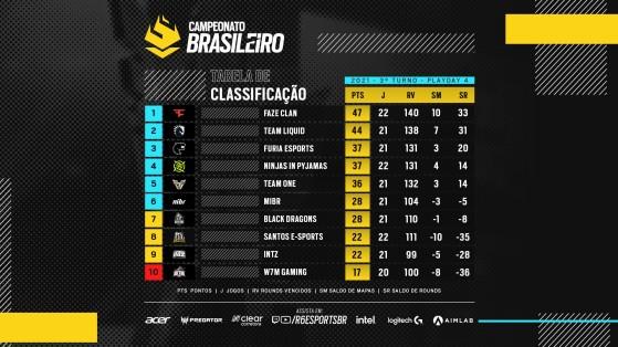 Faze Clan lidera o Brasileirão e é seguida de perto pela Team Liquid (Foto: Divulgação/Rainbow Six Esports Brasil) - Rainbow Six Siege