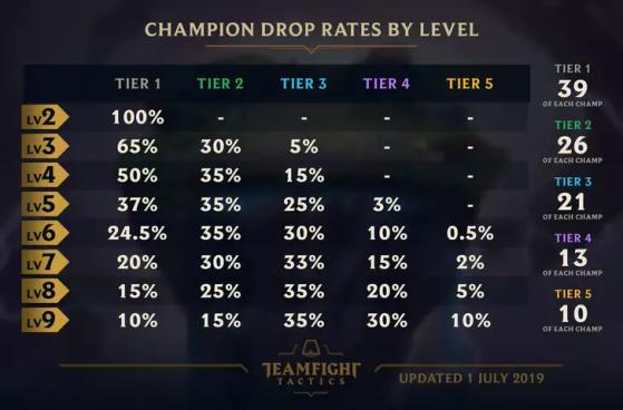 Tabela da taxa de aparição dos campeões do TFT. | Foto: Riot Games/Reprodução - Teamfight Tactics
