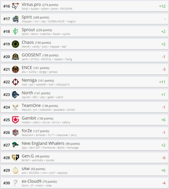 Top 30 HLTV - Counter-Strike: Global Offensive