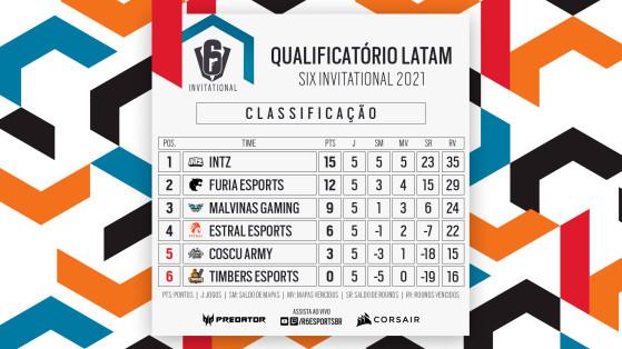 INTZ e FURIA dominaram primeira fase do qualificatório LATAM (Foto: Divulgação/Rainbow Six Esports Brasil) - Rainbow Six Siege