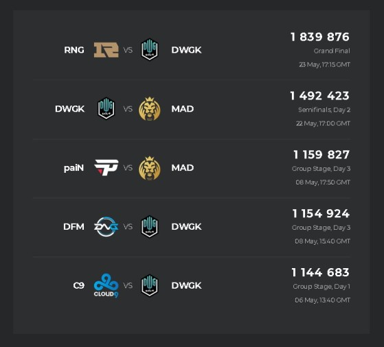 Partida entre Pain e MSI no terceiro dia do MSI foi o terceiro jogo mais assistido do torneio (Foto: Esports Charts/Reprodução) - League of Legends