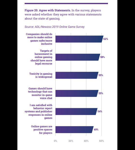 Opiniões gerais dos entrevistados da ADL quanto à toxicidade nos jogos online.   Imagem: ADL/Reprodução - Millenium