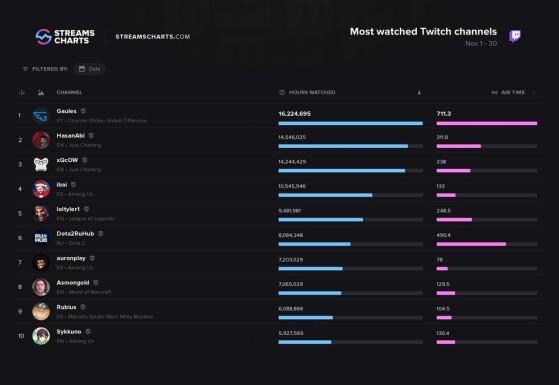 Foto: Esports Charts/Reprodução - Counter-Strike: Global Offensive