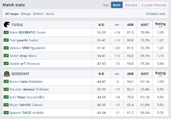 Estatísticas da final da IEM Fall NA (Foto: Reprodução/HLTV) - Counter-Strike: Global Offensive